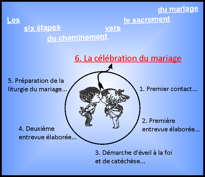 rencontre preparation mariage